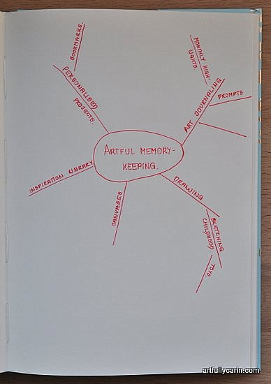 memory-keeping mind map by Artfully Carin